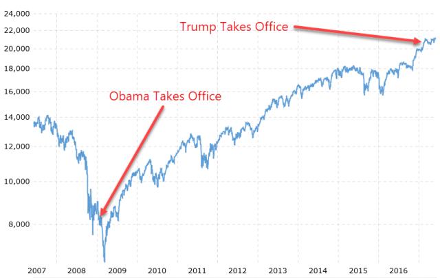 dow-obama-trump